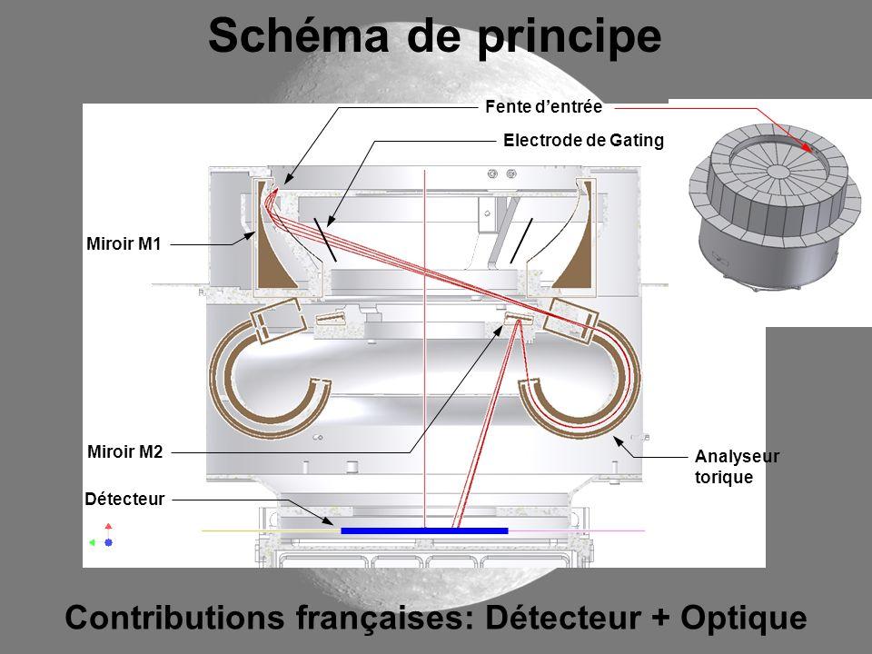 Schéma de principe Contributions françaises: Détecteur + Optique Fente dentrée Miroir M1 Electrode de Gating Miroir M2 Analyseur torique Détecteur