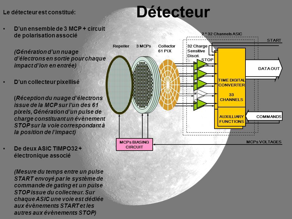 Optique + Réalisation du miroir primaire ¼ de coupe Optique STM Le STM a été défini et étudié au LATMOS.