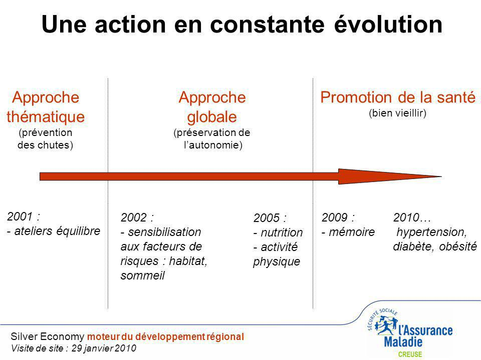 Une action en constante évolution Approche thématique (prévention des chutes) Approche globale (préservation de lautonomie) Promotion de la santé (bie