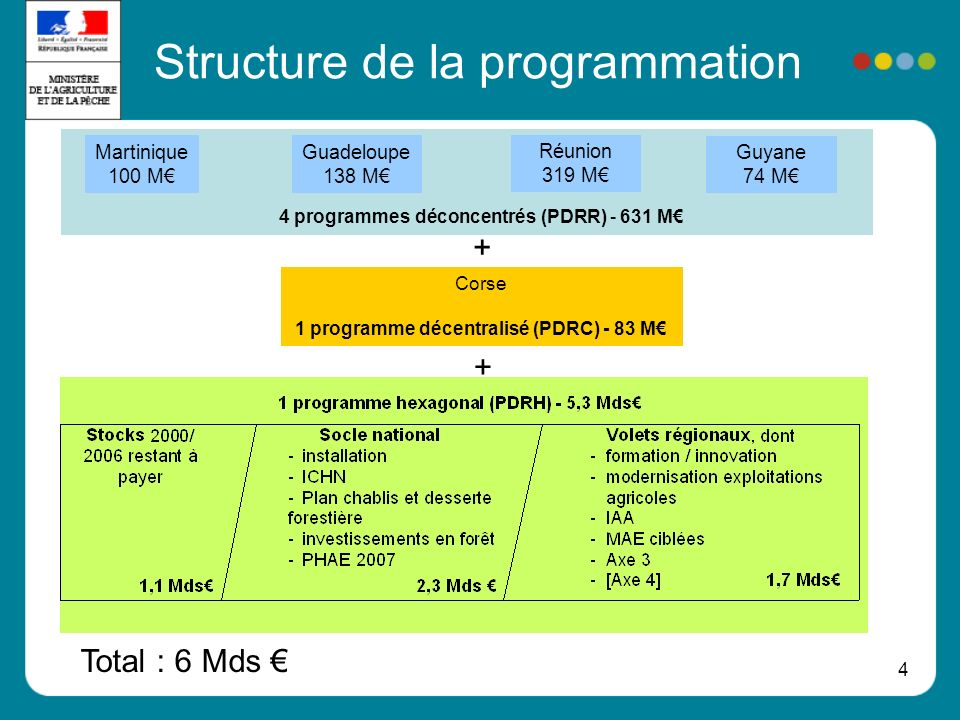4 Structure de la programmation Corse 1 programme décentralisé (PDRC) - 83 M + + 4 programmes déconcentrés (PDRR) - 631 M Martinique 100 M Guadeloupe