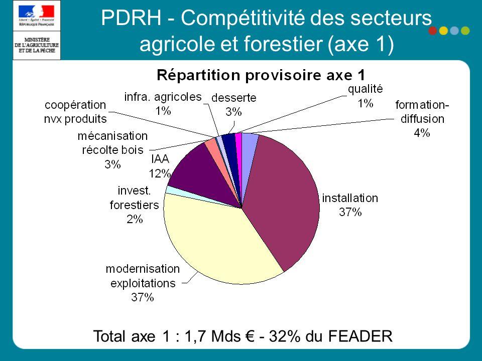 5 Total axe 1 : 1,7 Mds - 32% du FEADER PDRH - Compétitivité des secteurs agricole et forestier (axe 1)