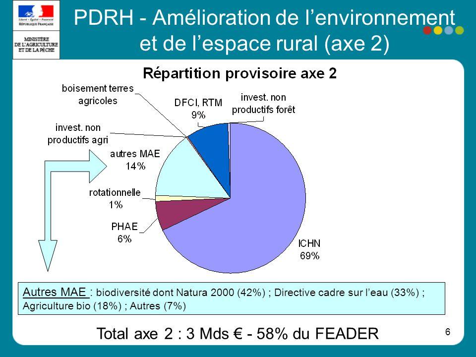 6 PDRH - Amélioration de lenvironnement et de lespace rural (axe 2) Total axe 2 : 3 Mds - 58% du FEADER Autres MAE : biodiversité dont Natura 2000 (42
