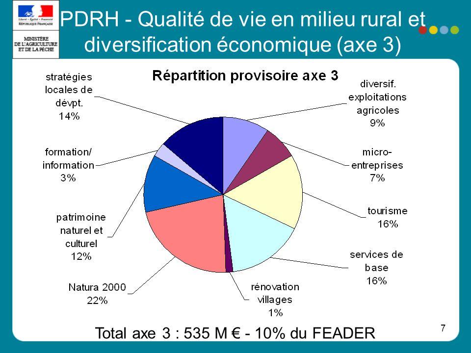 7 PDRH - Qualité de vie en milieu rural et diversification économique (axe 3) Total axe 3 : 535 M - 10% du FEADER