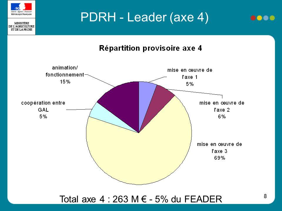 8 PDRH - Leader (axe 4) Total axe 4 : 263 M - 5% du FEADER