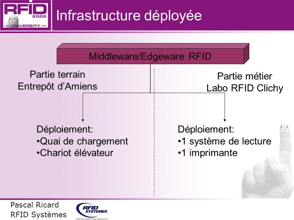 Infrastructure déployée Pascal Ricard RFID Systèmes Middleware/Edgeware RFID Partie terrain Entrepôt dAmiens Partie métier Labo RFID Clichy Déploiemen