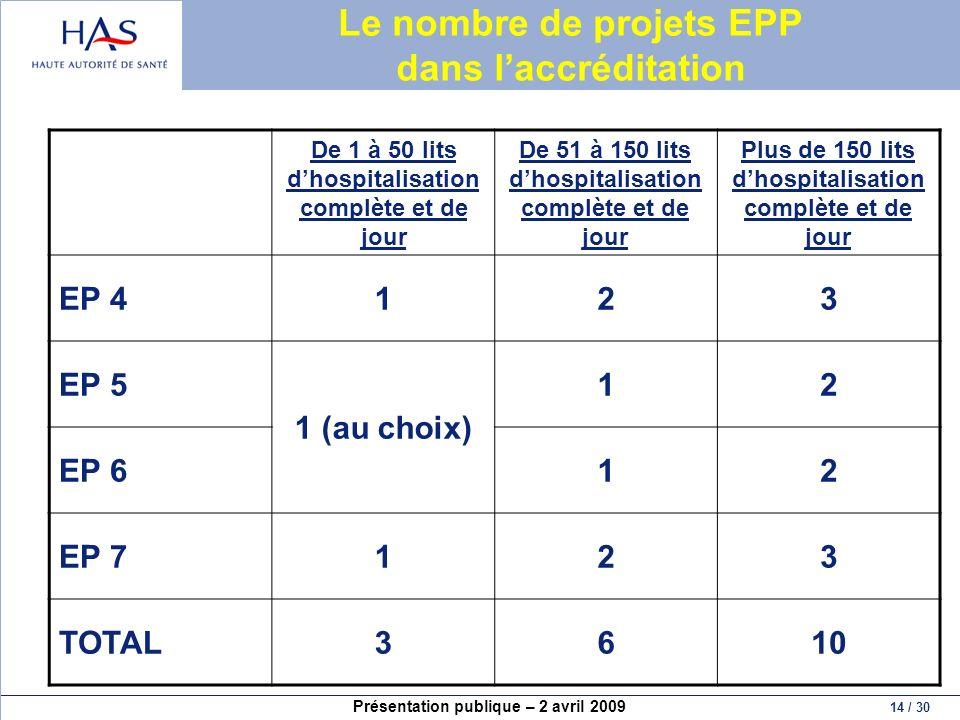 Présentation publique – 2 avril 2009 14 / 30 Le nombre de projets EPP dans laccréditation De 1 à 50 lits dhospitalisation complète et de jour De 51 à