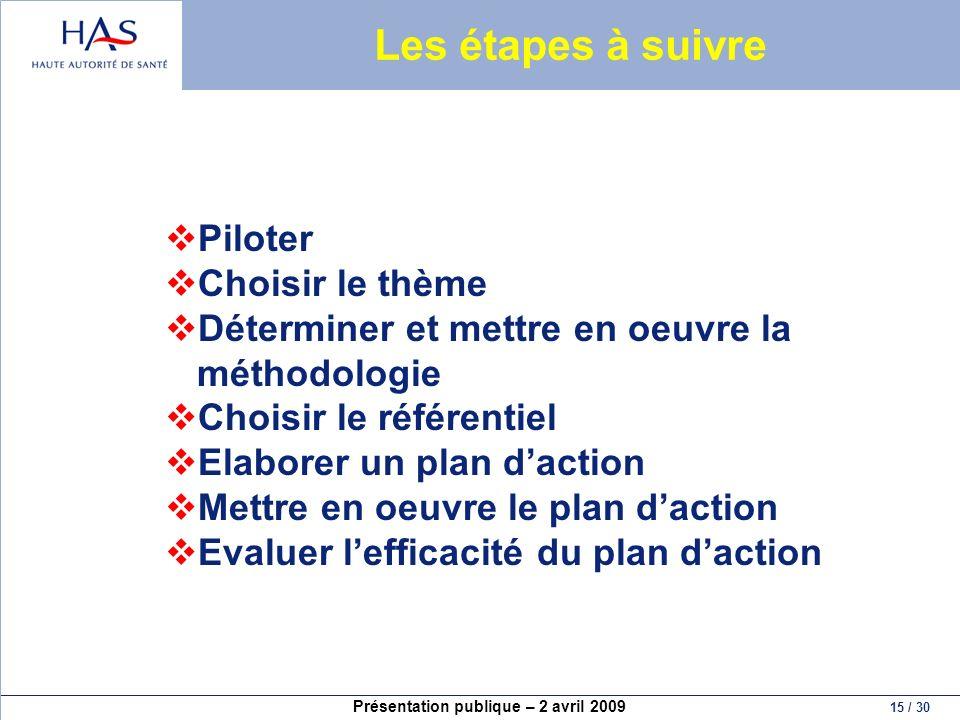 Présentation publique – 2 avril 2009 15 / 30 Les étapes à suivre Piloter Choisir le thème Déterminer et mettre en oeuvre la méthodologie Choisir le ré