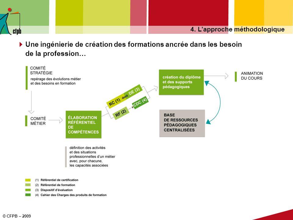 28 Formation à la lutte contre le blanchiment de capitaux et le financement du terrorisme © CFPB 2010 Le catalogue de séquences dapprentissage