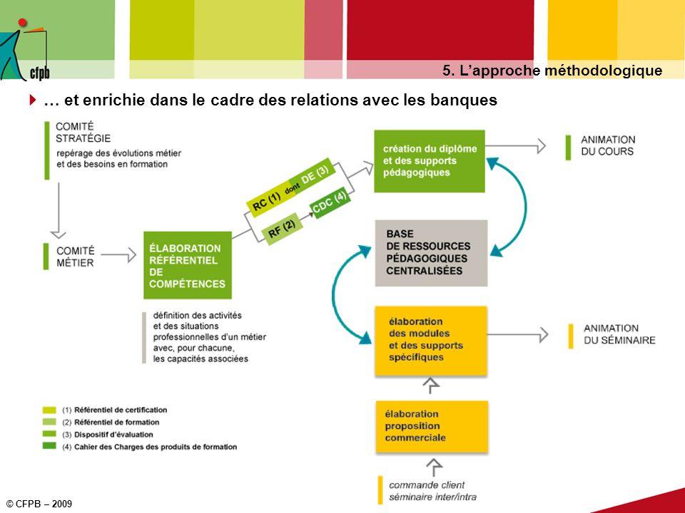 © CFPB – 2009 5. Lapproche méthodologique … et enrichie dans le cadre des relations avec les banques