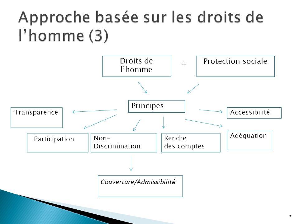 Participation 7 Transparence Rendre des comptes Non- Discrimination Couverture/Admissibilité Principes Droits de lhomme Protection sociale + Adéquatio