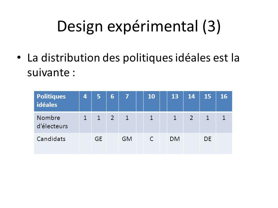 Design expérimental (3) La distribution des politiques idéales est la suivante : Politiques idéales 45671013141516 Nombre délecteurs 112111211 CandidatsGEGMCDMDE