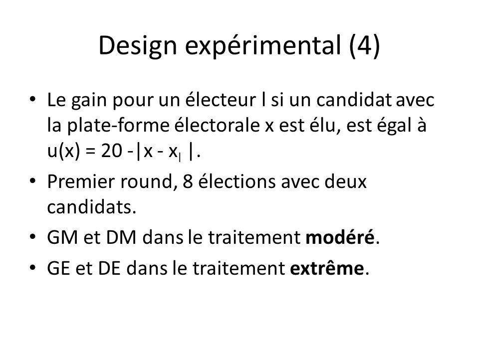 Design expérimental (4) Le gain pour un électeur l si un candidat avec la plate-forme électorale x est élu, est égal à u(x) = 20 -|x - x l |.