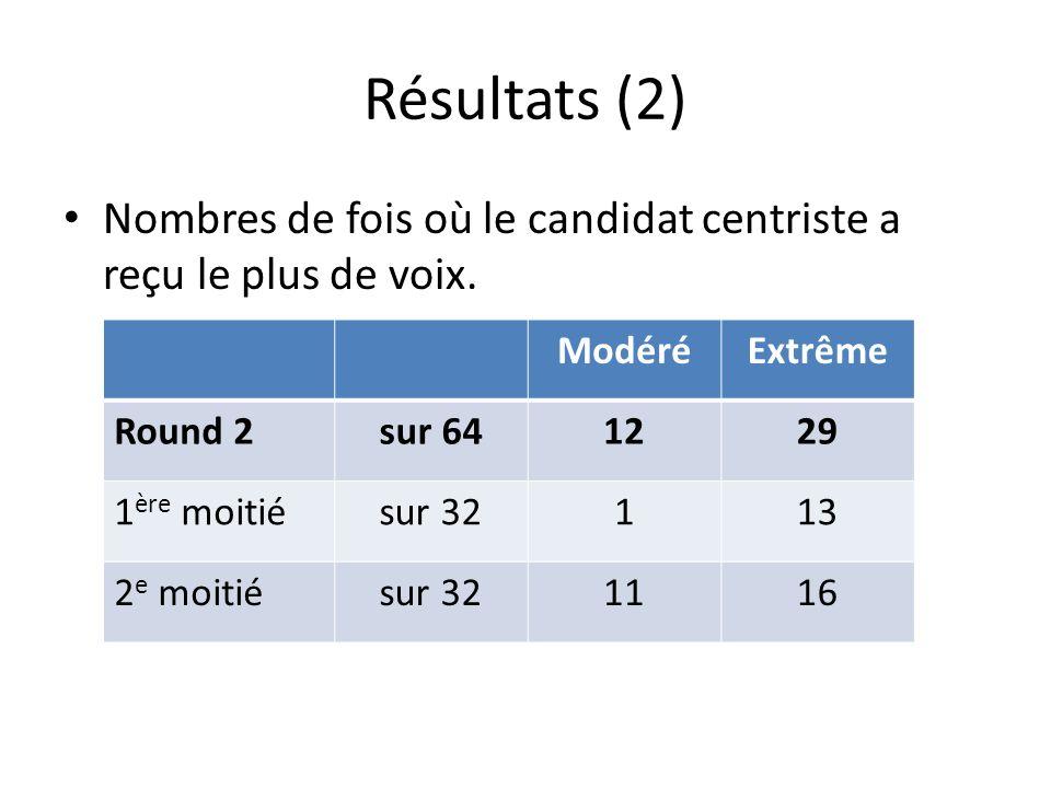 Résultats (2) Nombres de fois où le candidat centriste a reçu le plus de voix.