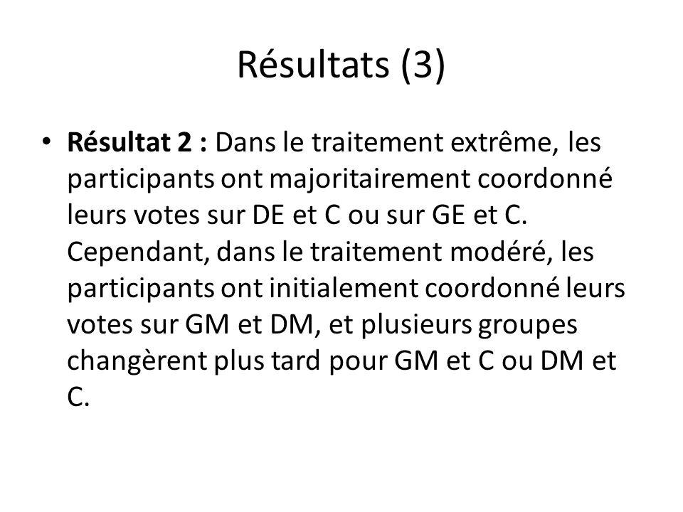Résultats (3) Résultat 2 : Dans le traitement extrême, les participants ont majoritairement coordonné leurs votes sur DE et C ou sur GE et C.