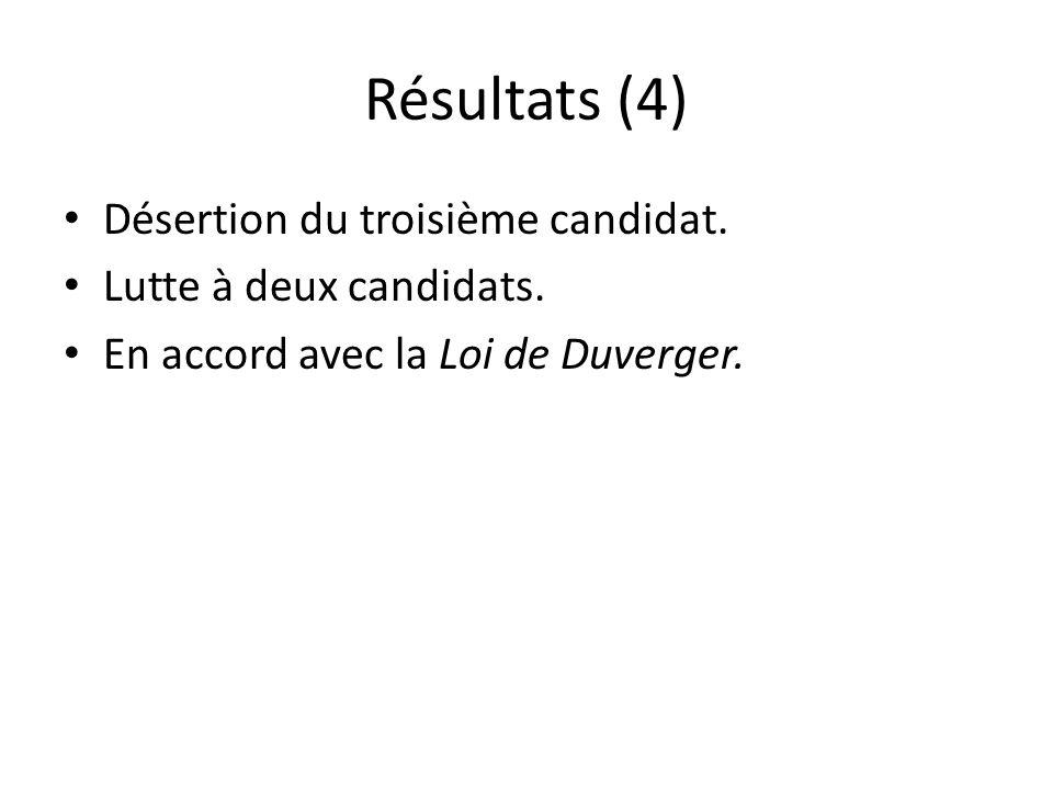 Résultats (4) Désertion du troisième candidat. Lutte à deux candidats.