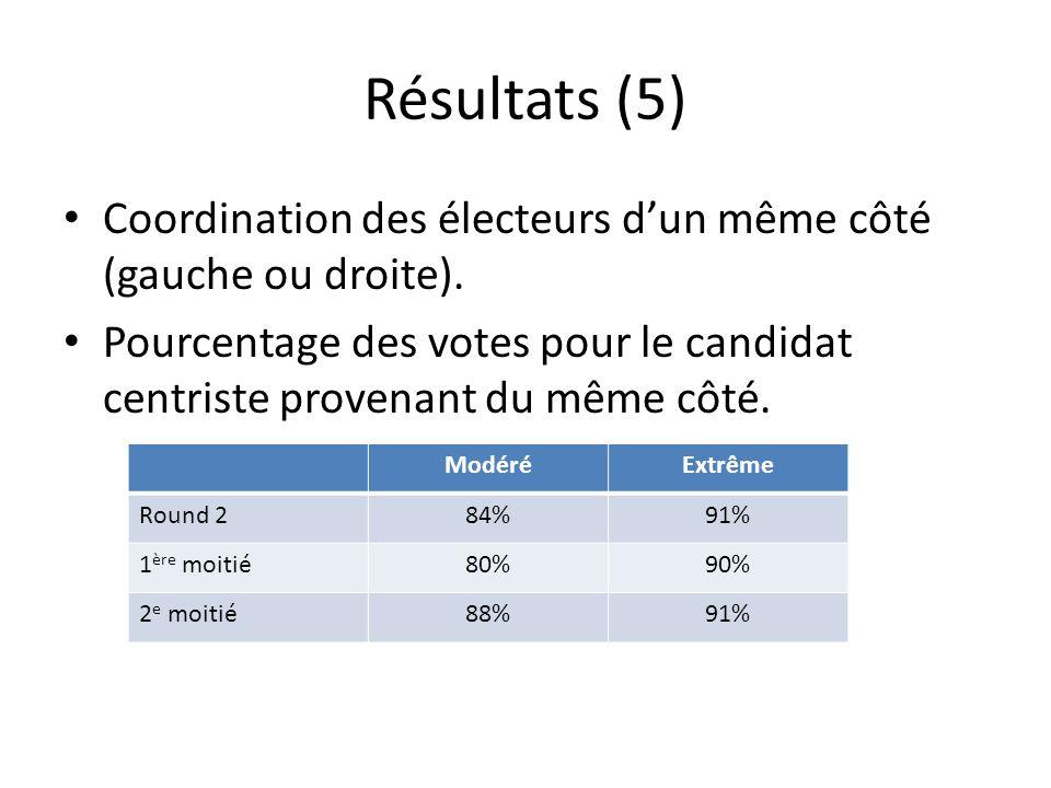Résultats (5) Coordination des électeurs dun même côté (gauche ou droite).