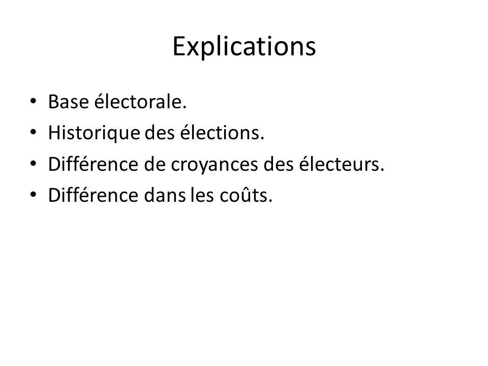 Explications Base électorale. Historique des élections.