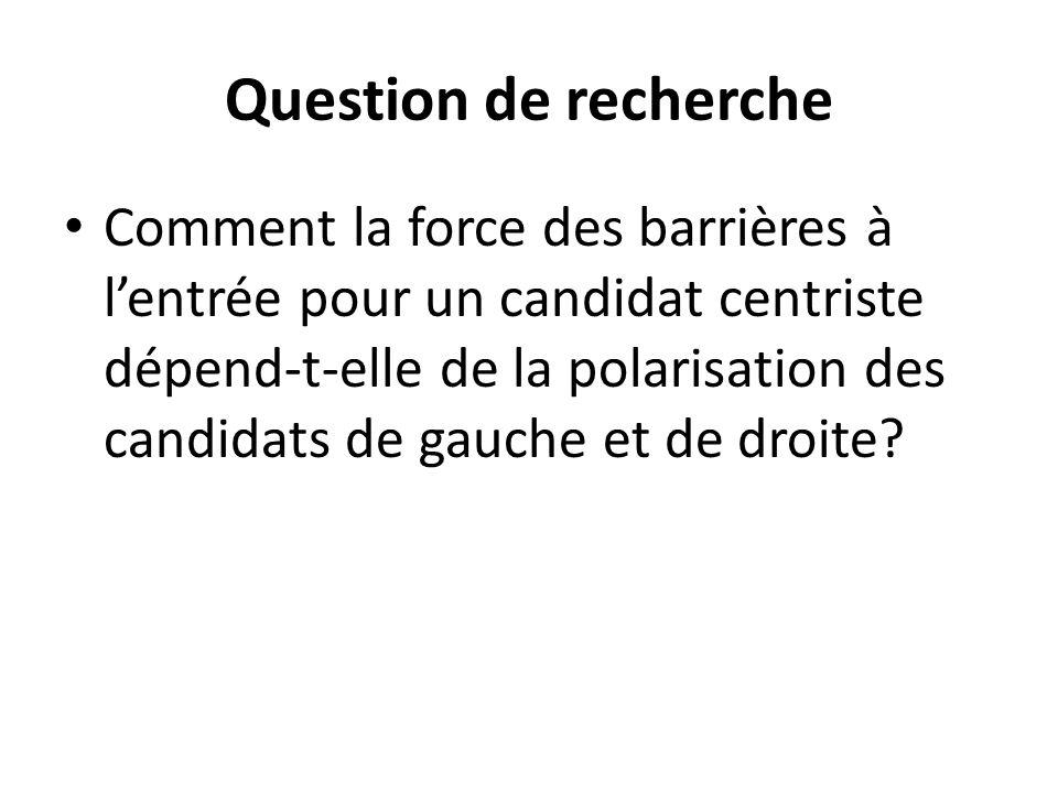 Question de recherche Comment la force des barrières à lentrée pour un candidat centriste dépend-t-elle de la polarisation des candidats de gauche et de droite