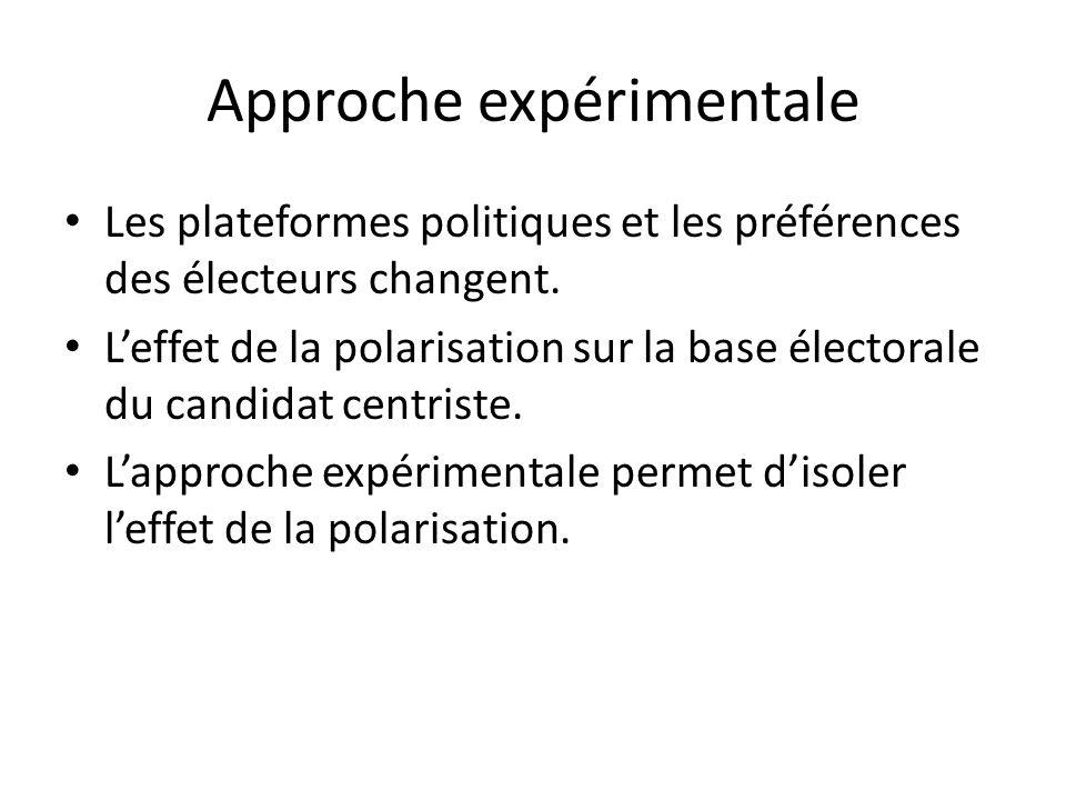 Approche expérimentale Les plateformes politiques et les préférences des électeurs changent.