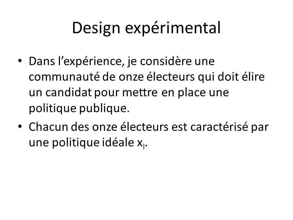 Design expérimental Dans lexpérience, je considère une communauté de onze électeurs qui doit élire un candidat pour mettre en place une politique publique.