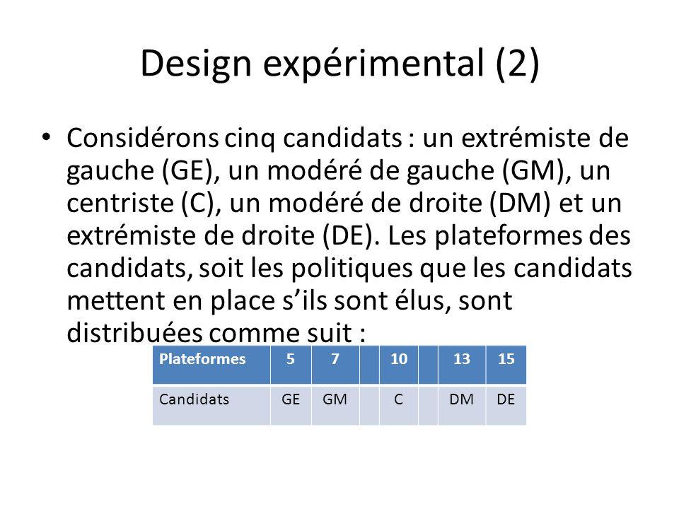 Design expérimental (2) Considérons cinq candidats : un extrémiste de gauche (GE), un modéré de gauche (GM), un centriste (C), un modéré de droite (DM) et un extrémiste de droite (DE).