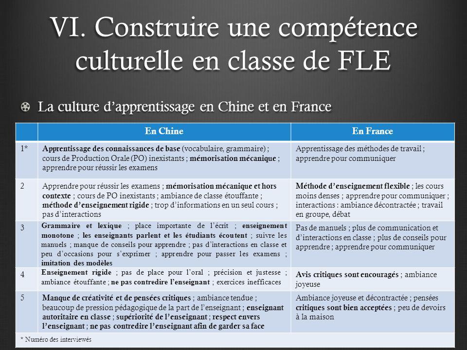 VI. Construire une compétence culturelle en classe de FLE La culture dapprentissage en Chine et en France En ChineEn France 1* Apprentissage des conna