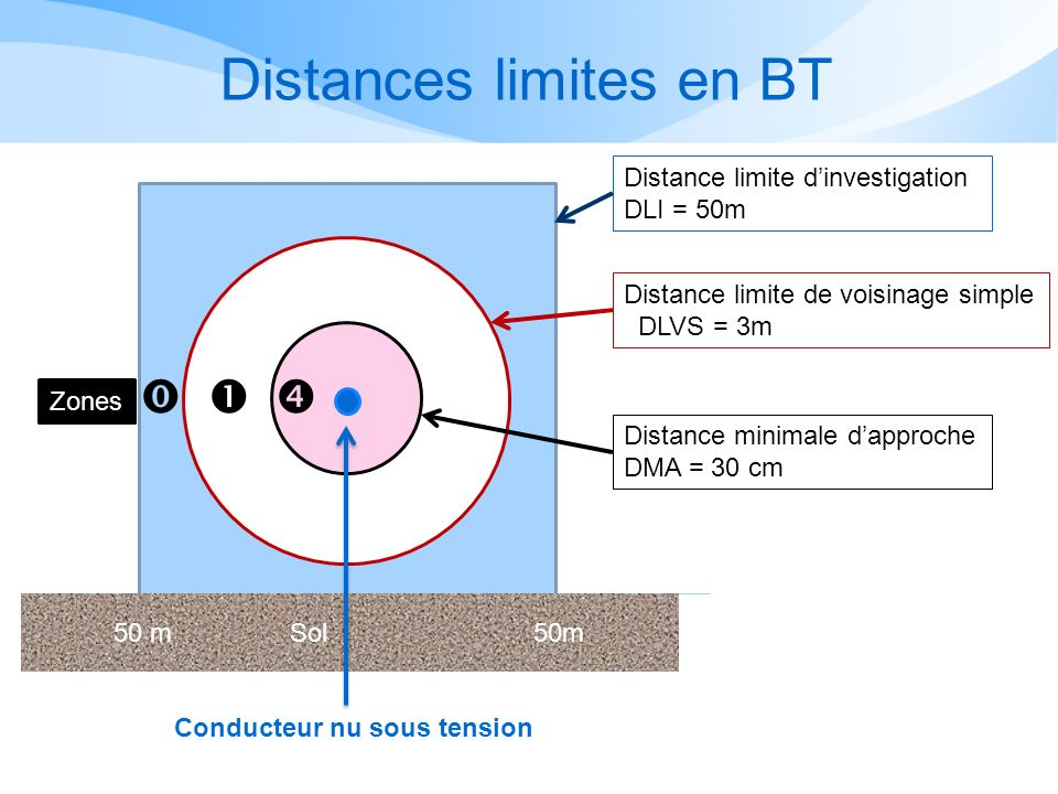 Distances limites en BT 50 m Sol 50m Distance limite dinvestigation DLI = 50m Conducteur nu sous tension Distance limite de voisinage simple DLVS = 3m