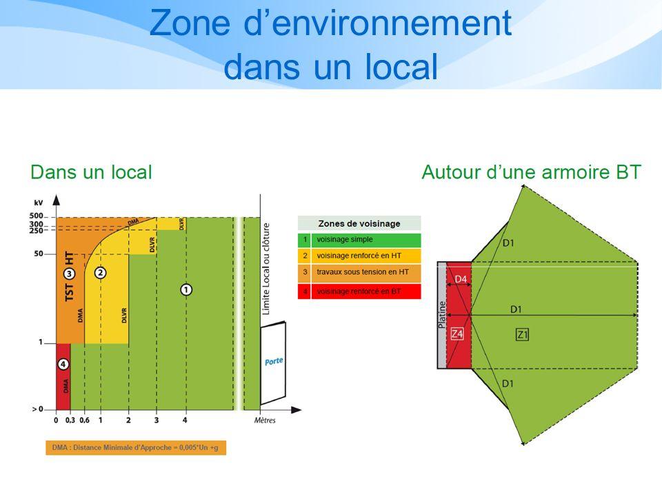 Zone denvironnement dans un local