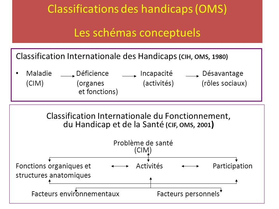Classifications des handicaps (OMS) Les schémas conceptuels Classification Internationale des Handicaps (CIH, OMS, 1980) Maladie Déficience Incapacité