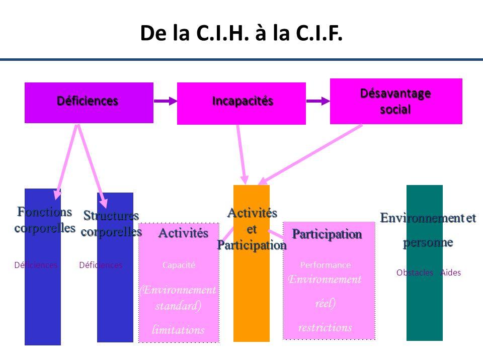 De la C.I.H. à la C.I.F. DéficiencesIncapacités Désavantage social Déficiences Fonctions corporelles Déficiences Activités et Participation Activités