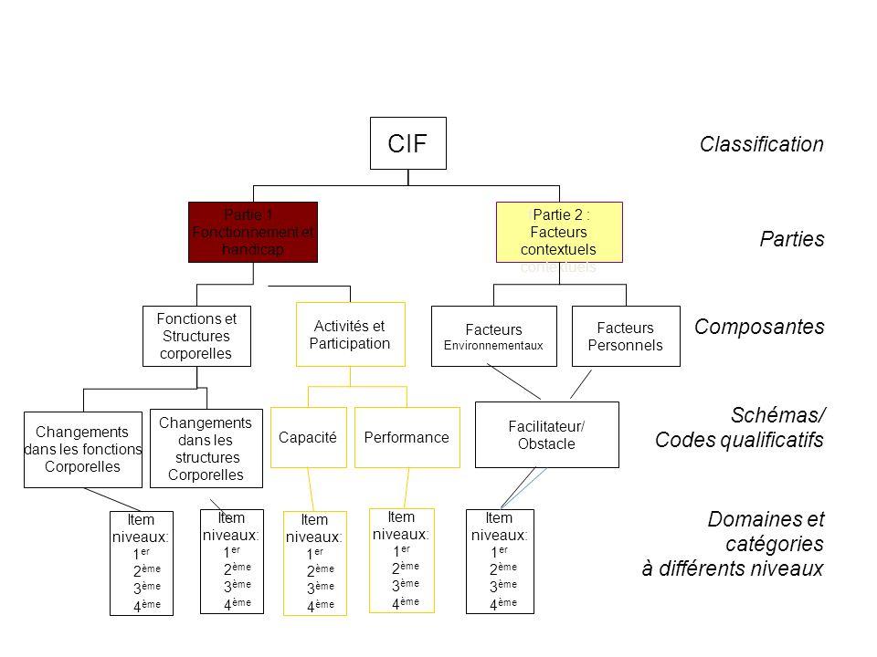 Classification Parties Composantes Schémas/ Codes qualificatifs Domaines et catégories à différents niveaux CIF Partie 1 : Fonctionnement et handicap