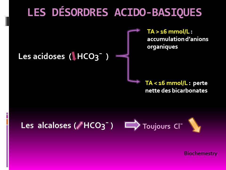 LES DÉSORDRES ACIDO-BASIQUES Les acidoses ( HCO3¯ ) Les alcaloses ( HCO3¯ ) TA > 16 mmol/L : accumulation danions organiques TA < 16 mmol/L : perte ne
