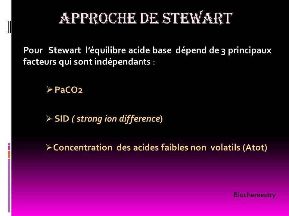 APPROCHE DE STEWART Pour Stewart léquilibre acide base dépend de 3 principaux facteurs qui sont indépendants : PaCO2 SID ( strong ion difference) Conc