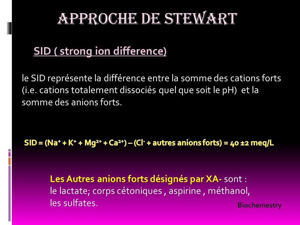 APPROCHE DE STEWART SID ( strong ion difference) le SID représente la différence entre la somme des cations forts (i.e. cations totalement dissociés q