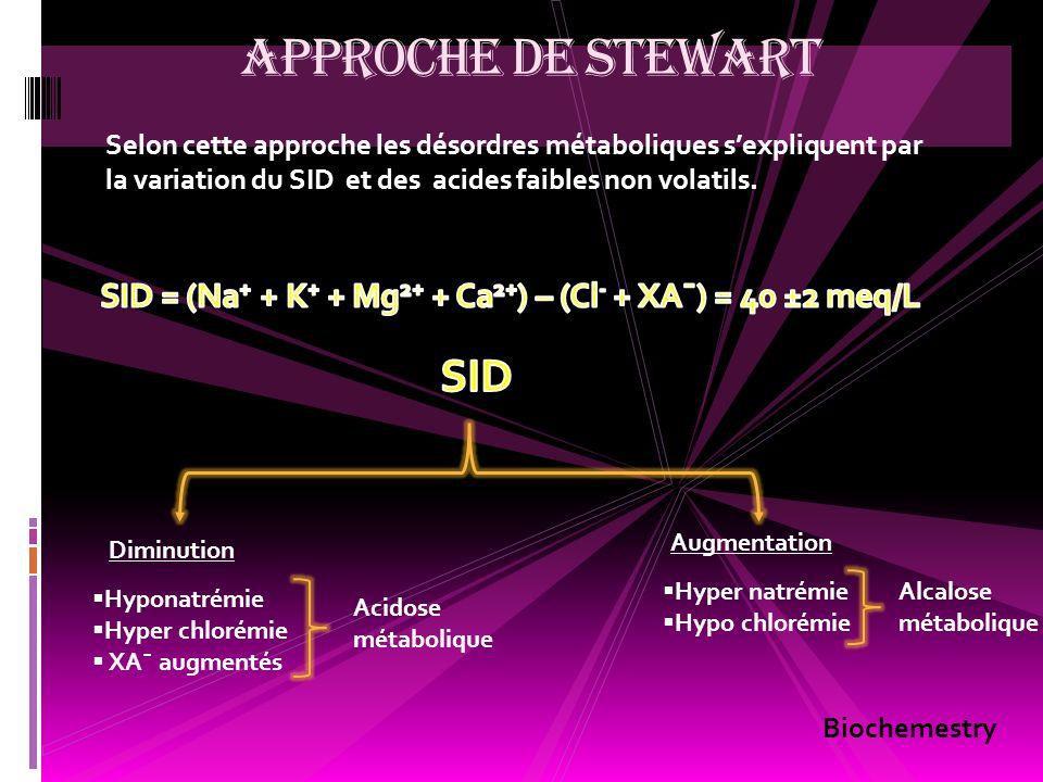 Selon cette approche les désordres métaboliques sexpliquent par la variation du SID et des acides faibles non volatils. APPROCHE DE STEWART Diminution