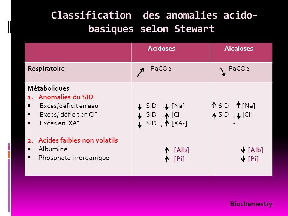 Classification des anomalies acido- basiques selon Stewart Acidoses Alcaloses Respiratoire PaCO2 Métaboliques 1.Anomalies du SID Excès/déficit en eau