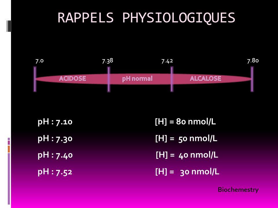 RAPPELS PHYSIOLOGIQUES Biochemestry pH : 7.10 [H] = 80 nmol/L pH : 7.30 [H] = 50 nmol/L pH : 7.40 [H] = 40 nmol/L pH : 7.52 [H] = 30 nmol/L