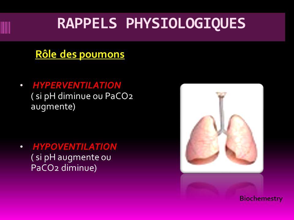 RAPPELS PHYSIOLOGIQUES Rôle des poumons HYPERVENTILATION ( si pH diminue ou PaCO2 augmente) HYPOVENTILATION ( si pH augmente ou PaCO2 diminue) Biochem