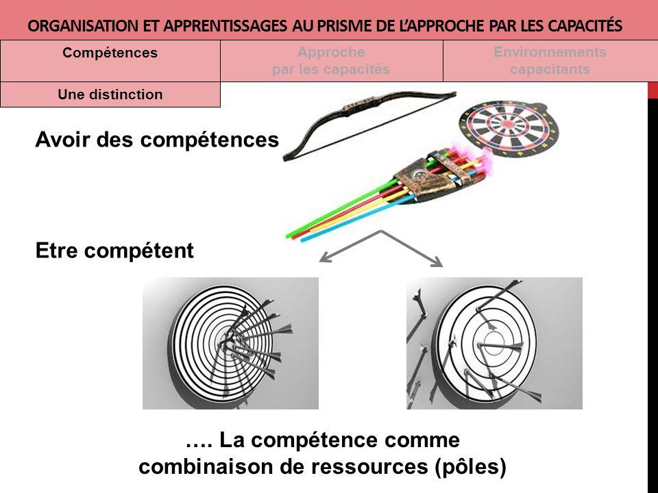 Avoir des compétences Etre compétent ORGANISATION ET APPRENTISSAGES AU PRISME DE LAPPROCHE PAR LES CAPACITÉS Approche par les capacités Environnements capacitants Compétences Une distinction ….