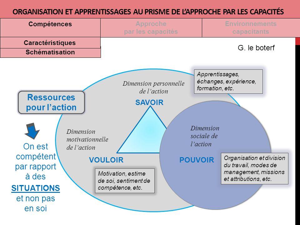 SAVOIR VOULOIR Dimension personnelle de laction Dimension motivationnelle de laction On est compétent par rapport à des SITUATIONS et non pas en soi Ressources pour laction Motivation, estime de soi, sentiment de compétence, etc.