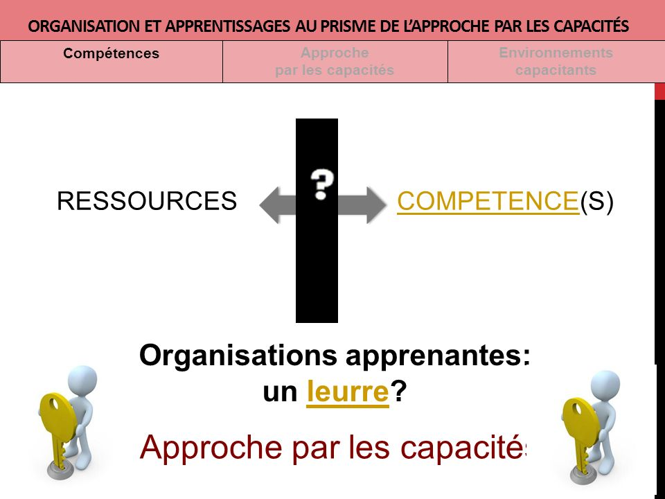 RESSOURCESCOMPETENCECOMPETENCE(S) Approche par les capacités Organisations apprenantes: un leurre?leurre ORGANISATION ET APPRENTISSAGES AU PRISME DE LAPPROCHE PAR LES CAPACITÉS Approche par les capacités Environnements capacitants Compétences