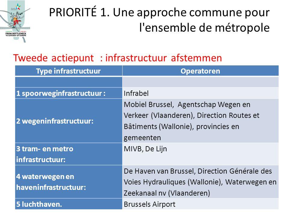 Tweede actiepunt : infrastructuur afstemmen PRIORITÉ 1. Une approche commune pour l'ensemble de métropole Type infrastructuurOperatoren 1 spoorweginfr