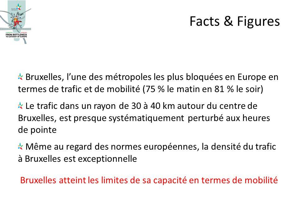 Bruxelles, lune des métropoles les plus bloquées en Europe en termes de trafic et de mobilité (75 % le matin en 81 % le soir) Le trafic dans un rayon