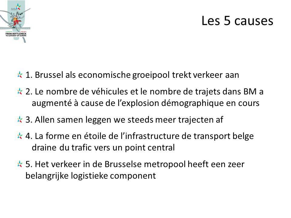 1. Brussel als economische groeipool trekt verkeer aan 2. Le nombre de véhicules et le nombre de trajets dans BM a augmenté à cause de lexplosion démo