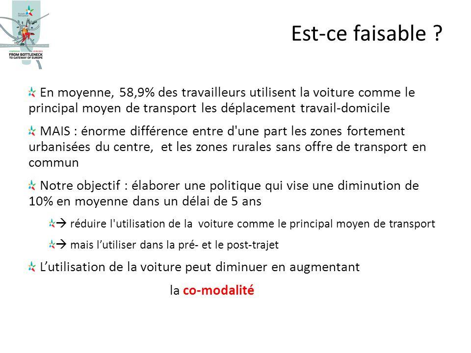 En moyenne, 58,9% des travailleurs utilisent la voiture comme le principal moyen de transport les déplacement travail-domicile MAIS : énorme différenc