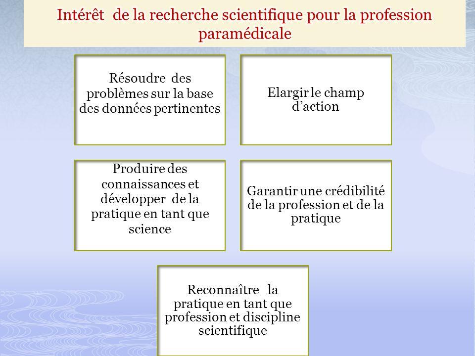 Résoudre des problèmes sur la base des données pertinentes Elargir le champ daction Produire des connaissances et développer de la pratique en tant que science Garantir une crédibilité de la profession et de la pratique Reconnaître la pratique en tant que profession et discipline scientifique