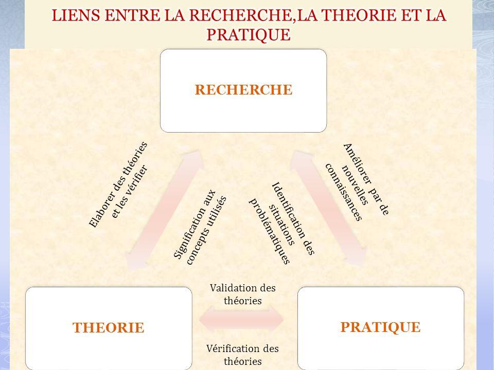 RECHERCHEPRATIQUE THEORIE Elaborer des théories et les vérifier Signification aux concepts utilisés Validation des théories Vérification des théories