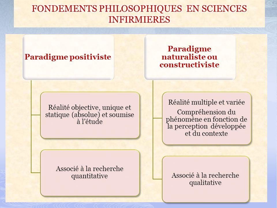 Paradigme positiviste Réalité objective, unique et statique (absolue) et soumise à létude Associé à la recherche quantitative Paradigme naturaliste ou constructiviste Réalité multiple et variée Compréhension du phénomène en fonction de la perception développée et du contexte Associé à la recherche qualitative