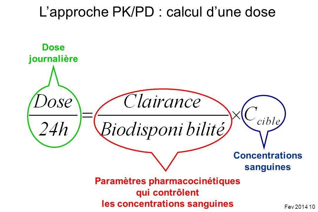 Paramètres pharmacocinétiques qui contrôlent les concentrations sanguines Dose journalière Lapproche PK/PD : calcul dune dose Concentrations sanguines