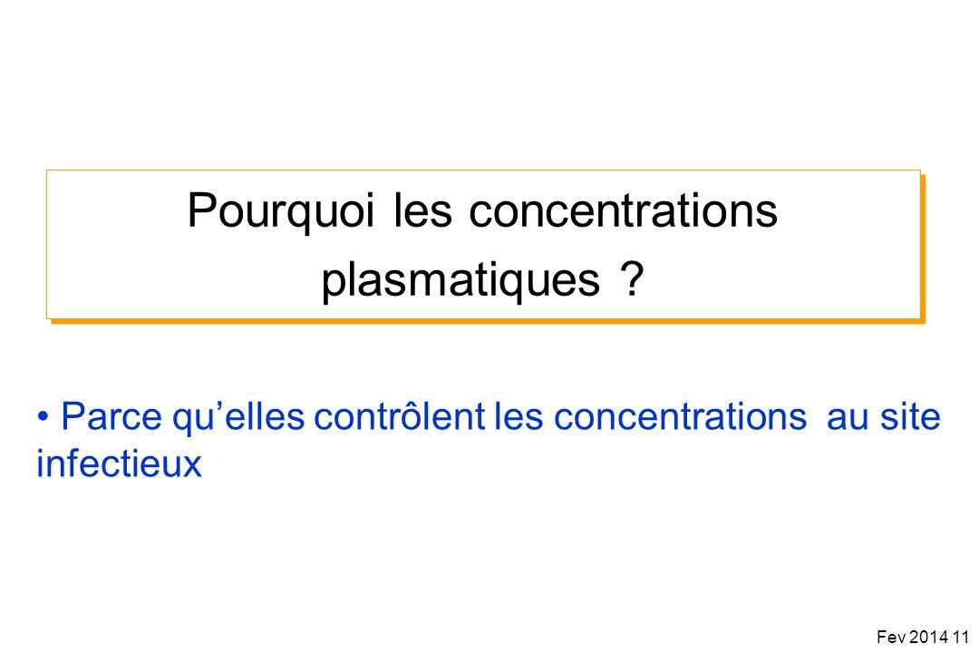 Pourquoi les concentrations plasmatiques ? Parce quelles contrôlent les concentrations au site infectieux Fev 2014 11